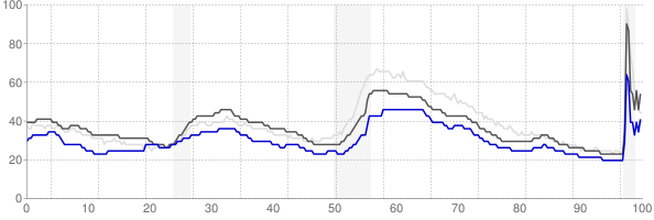 Abilene, Texas monthly unemployment rate chart